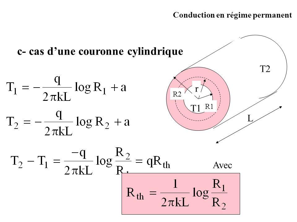 c- cas d'une couronne cylindrique