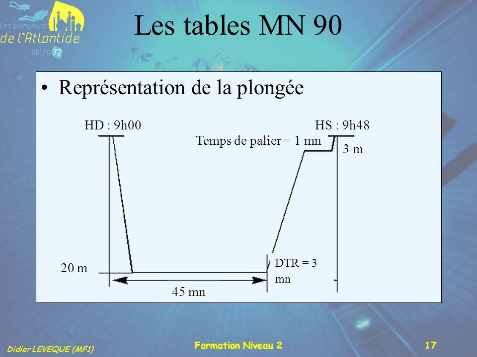 Les tables MN 90 Représentation de la plongée 20 m 45 mn