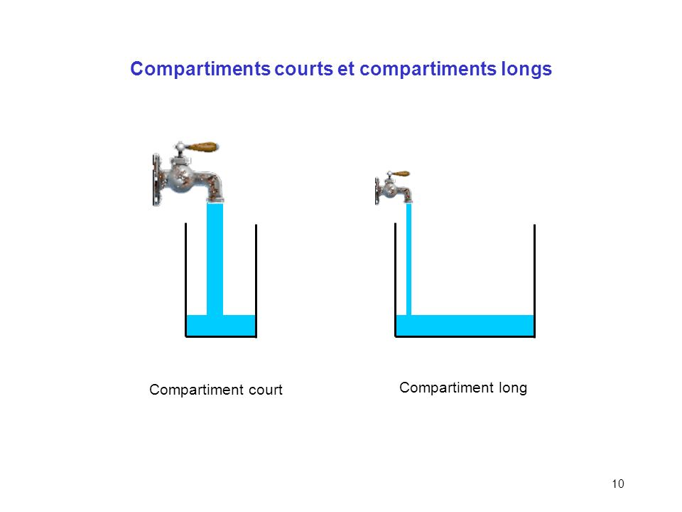 Compartiments courts et compartiments longs