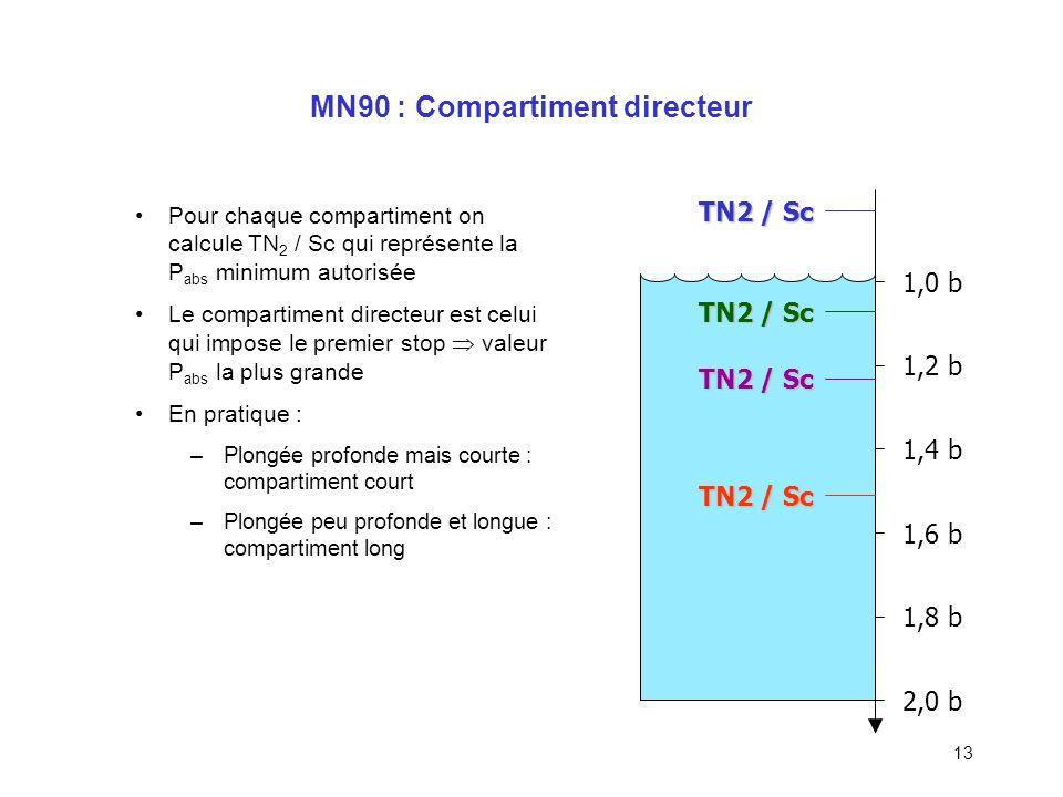 MN90 : Compartiment directeur