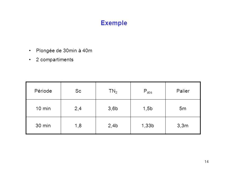 Exemple Plongée de 30min à 40m 2 compartiments 3,6b 1,5b 5m 2,4b 1,33b