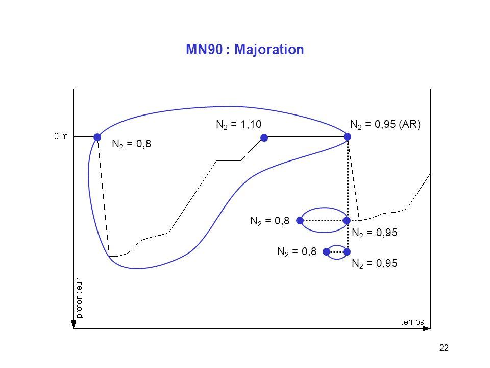 MN90 : Majoration N2 = 1,10 N2 = 0,95 (AR) N2 = 0,8 N2 = 0,8 N2 = 0,95