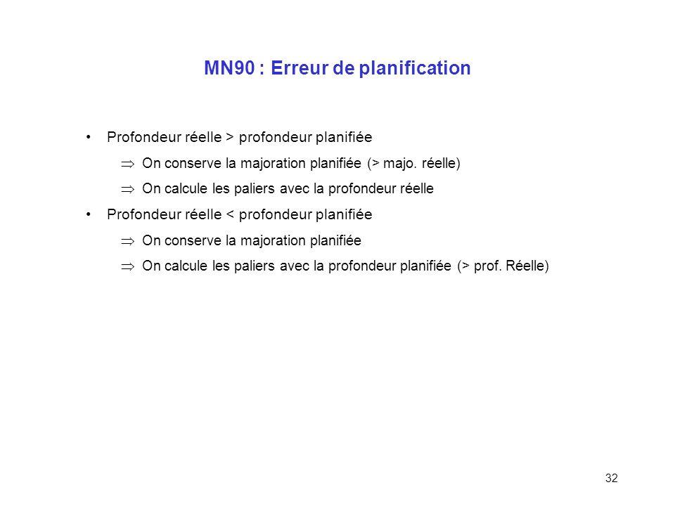 MN90 : Erreur de planification
