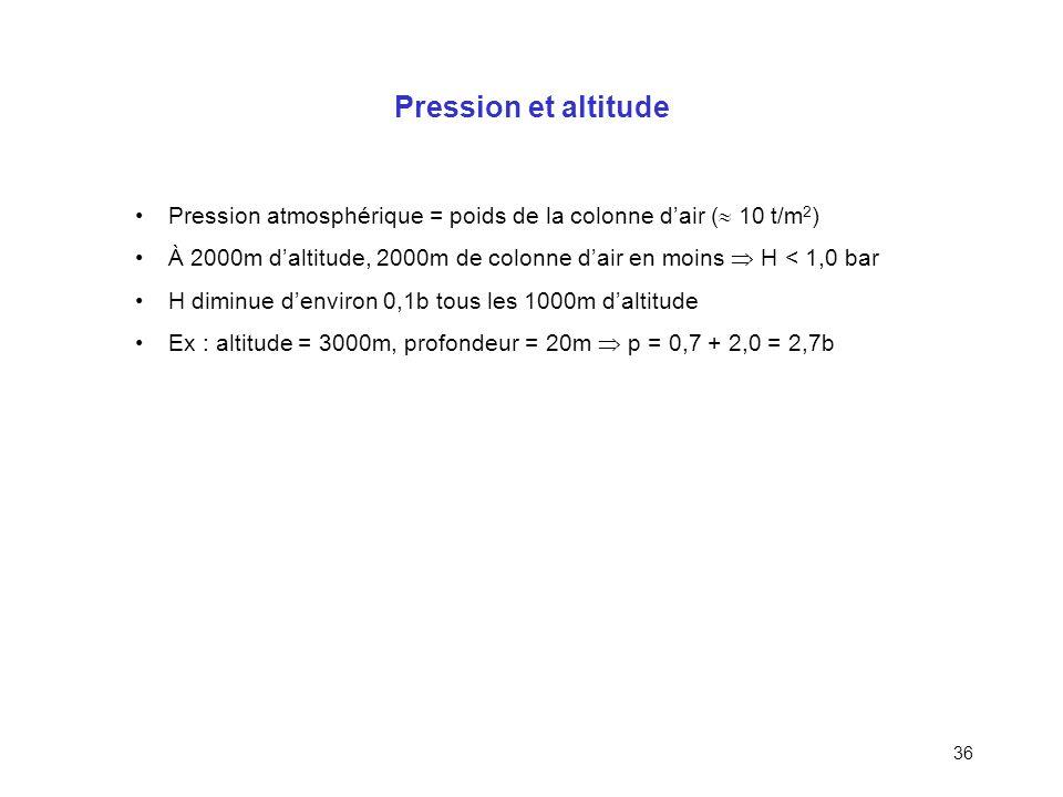 Pression et altitude Pression atmosphérique = poids de la colonne d'air ( 10 t/m2)