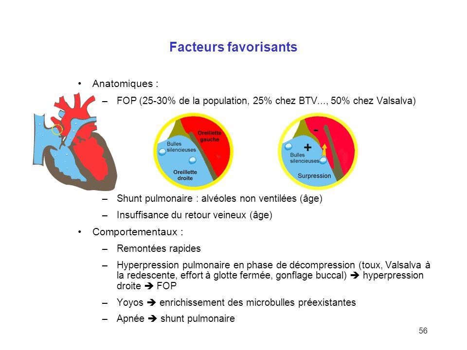 Facteurs favorisants Anatomiques : Comportementaux :
