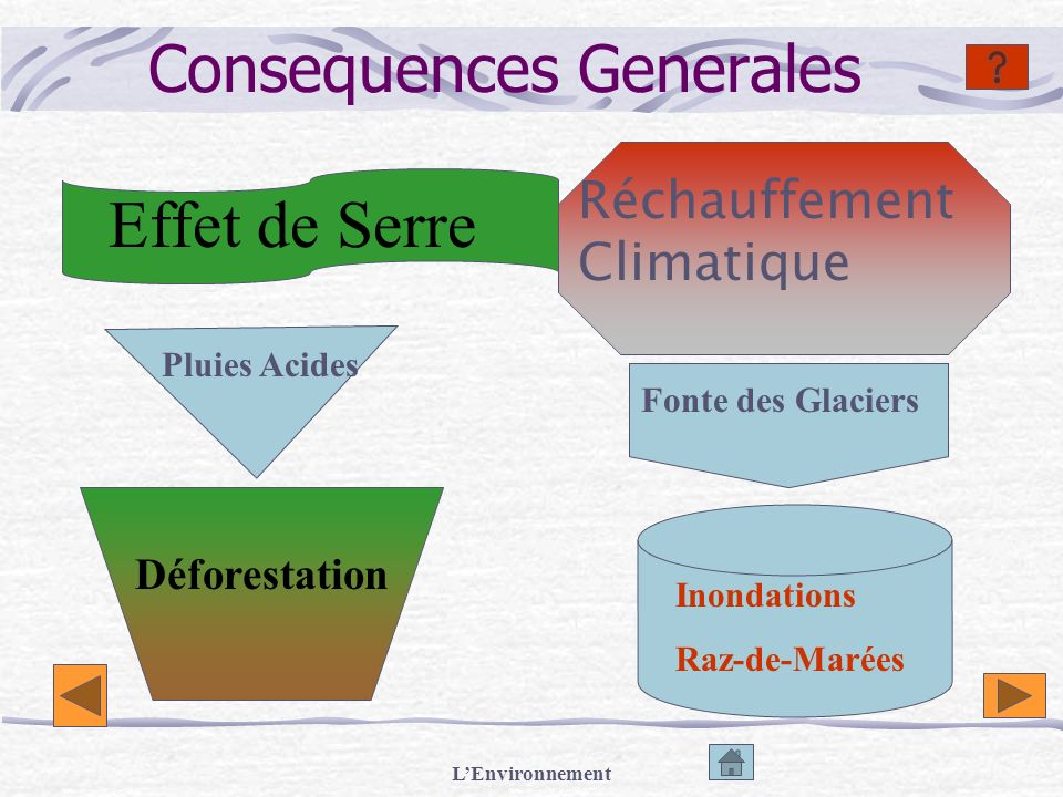 Consequences Generales