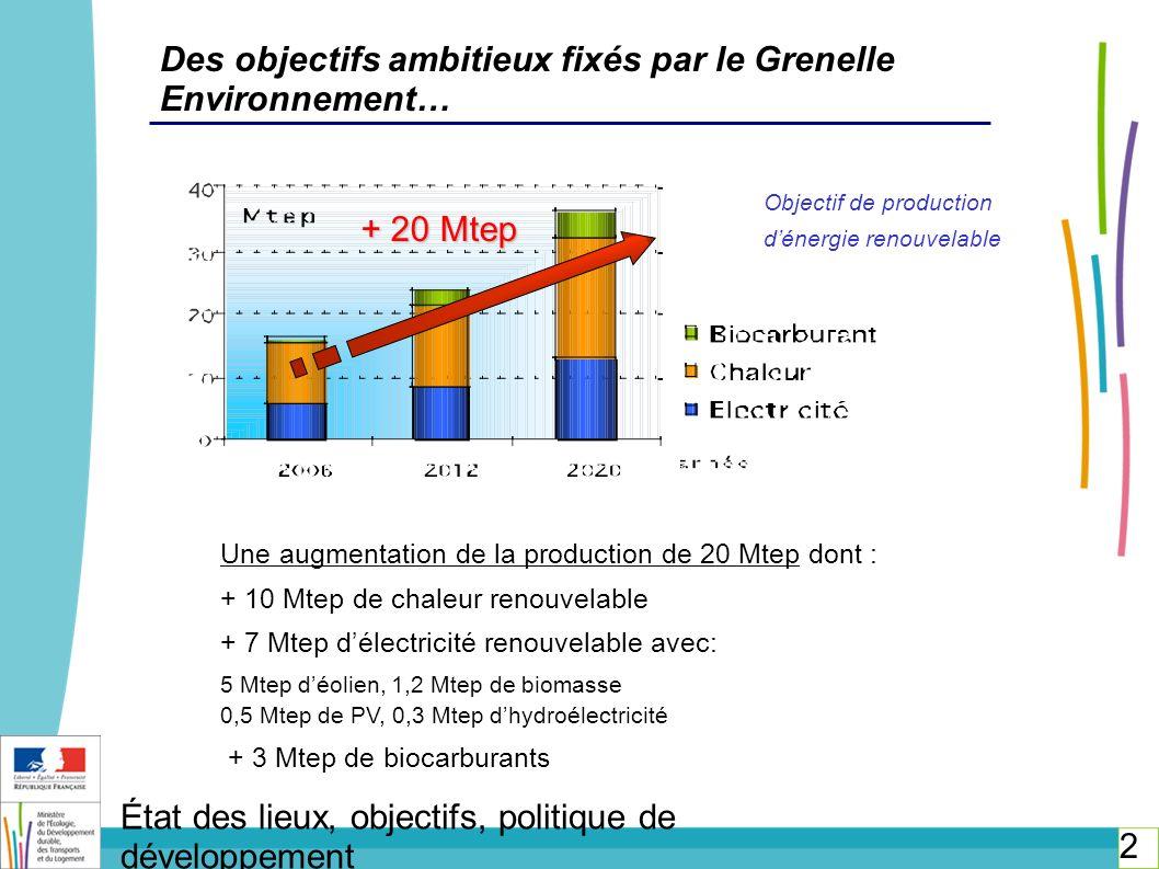 Des objectifs ambitieux fixés par le Grenelle Environnement…