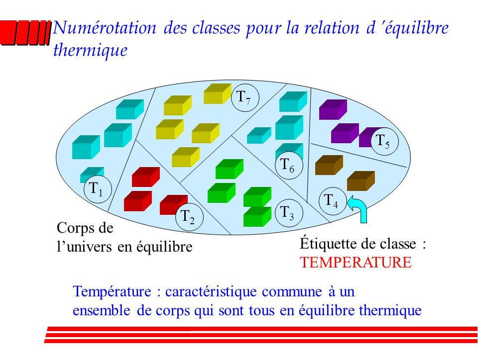 Numérotation des classes pour la relation d 'équilibre thermique