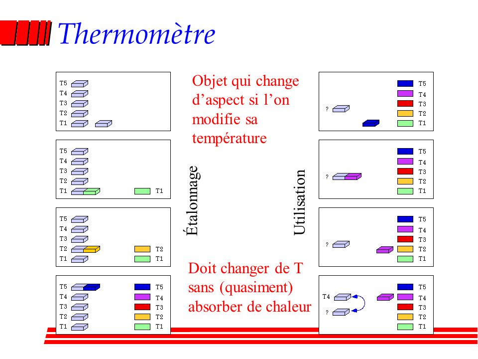 Thermomètre Objet qui change d'aspect si l'on modifie sa température