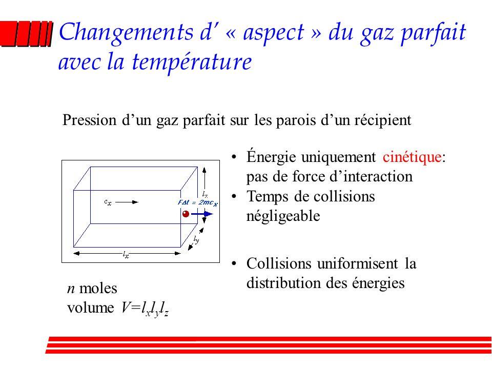 Changements d' « aspect » du gaz parfait avec la température