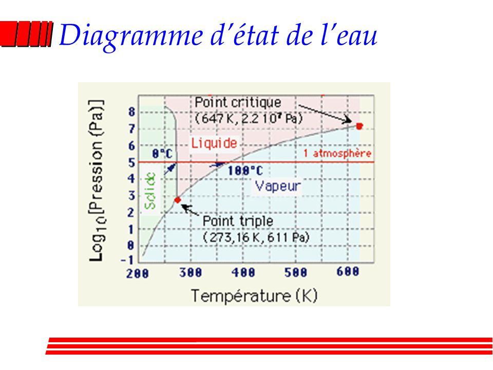 Diagramme d'état de l'eau