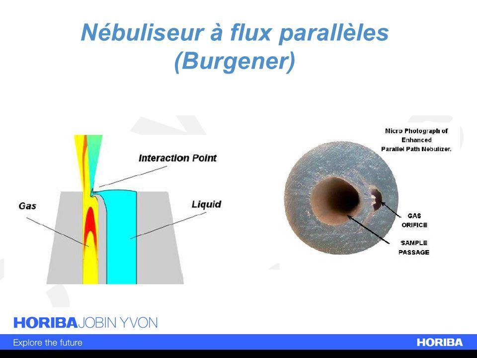 Nébuliseur à flux parallèles (Burgener)