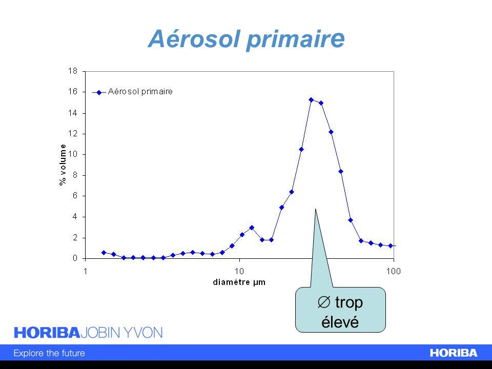 Aérosol primaire  trop élevé