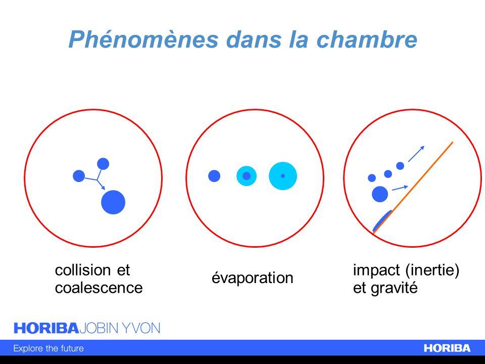 Phénomènes dans la chambre
