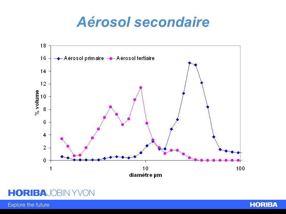 Aérosol secondaire