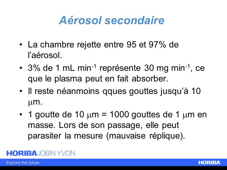 Aérosol secondaire La chambre rejette entre 95 et 97% de l'aérosol.