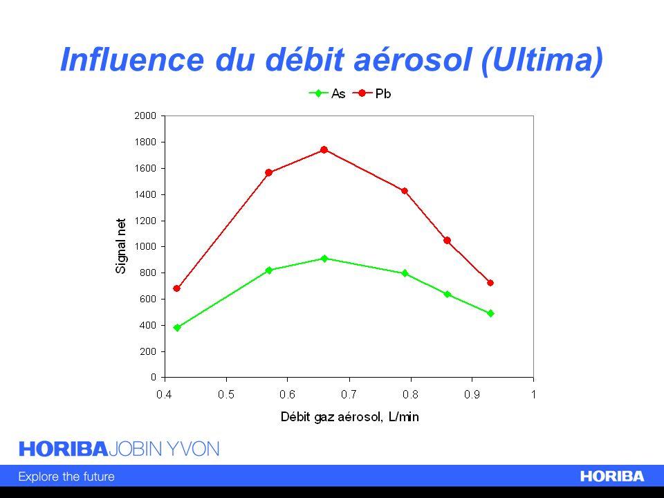 Influence du débit aérosol (Ultima)