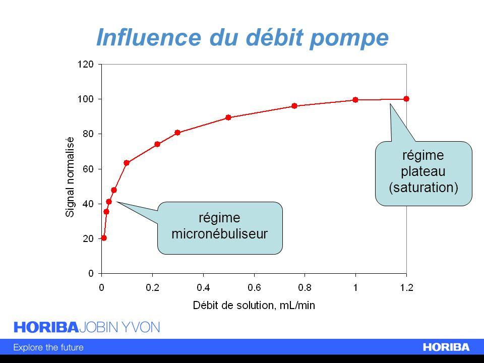 Influence du débit pompe