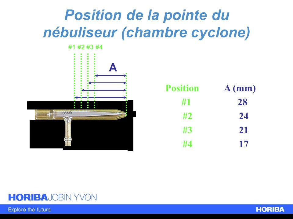 Position de la pointe du nébuliseur (chambre cyclone)