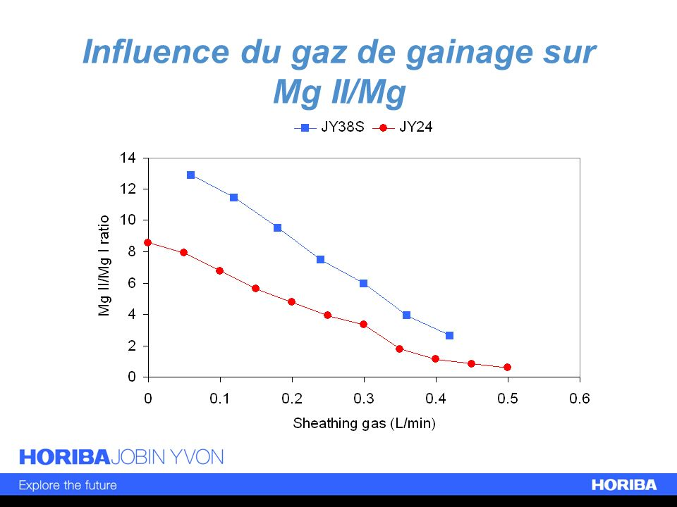 Influence du gaz de gainage sur Mg II/Mg