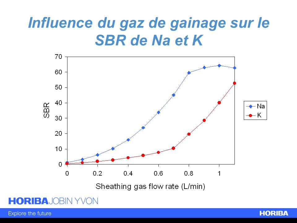 Influence du gaz de gainage sur le SBR de Na et K