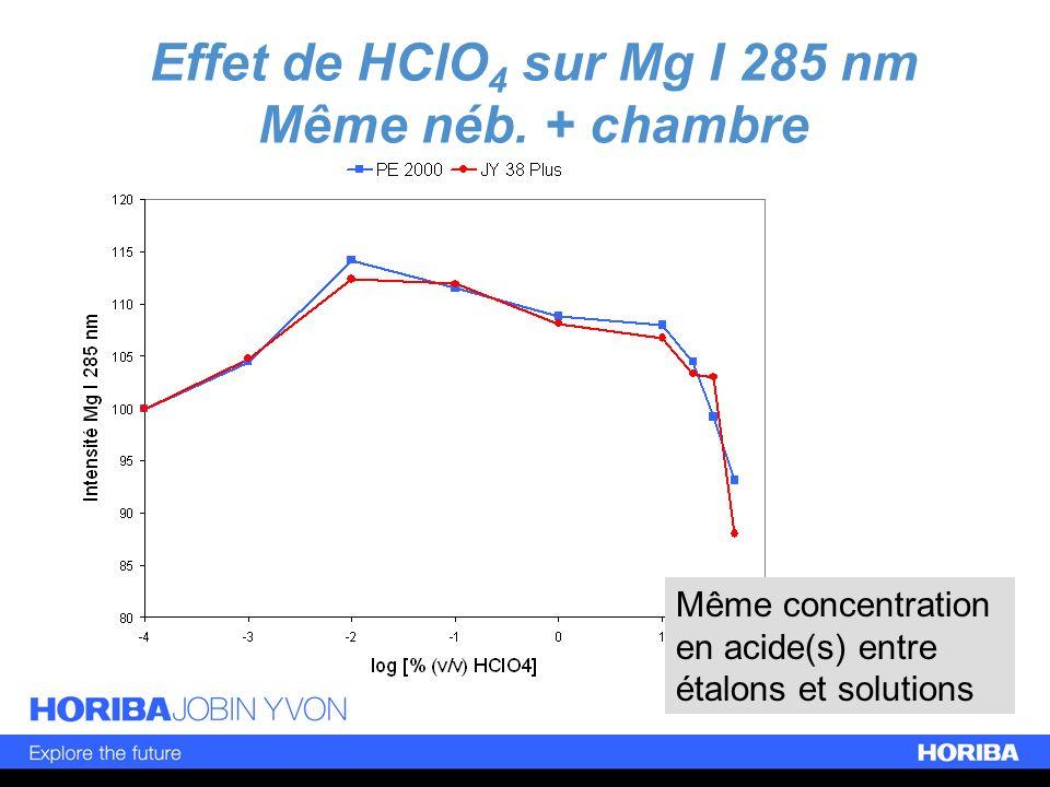 Effet de HClO4 sur Mg I 285 nm Même néb. + chambre