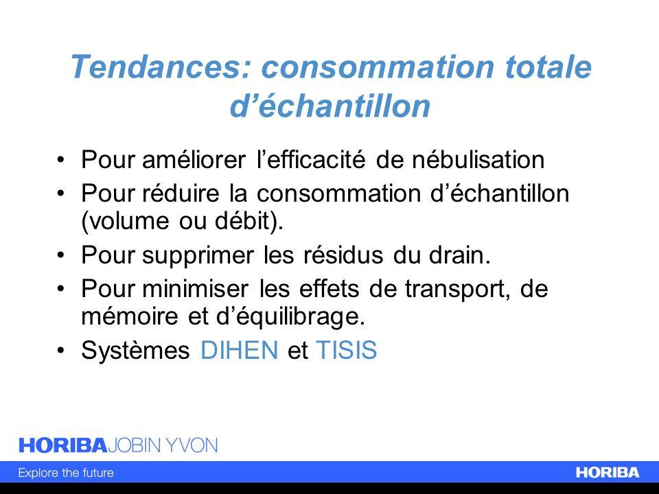 Tendances: consommation totale d'échantillon