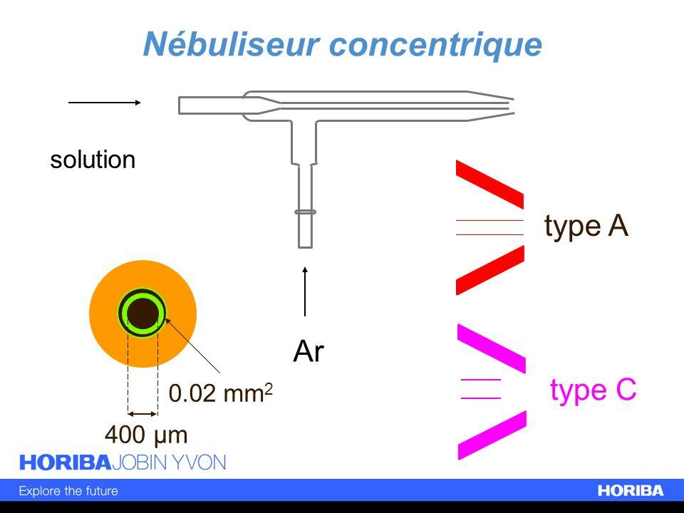 Nébuliseur concentrique