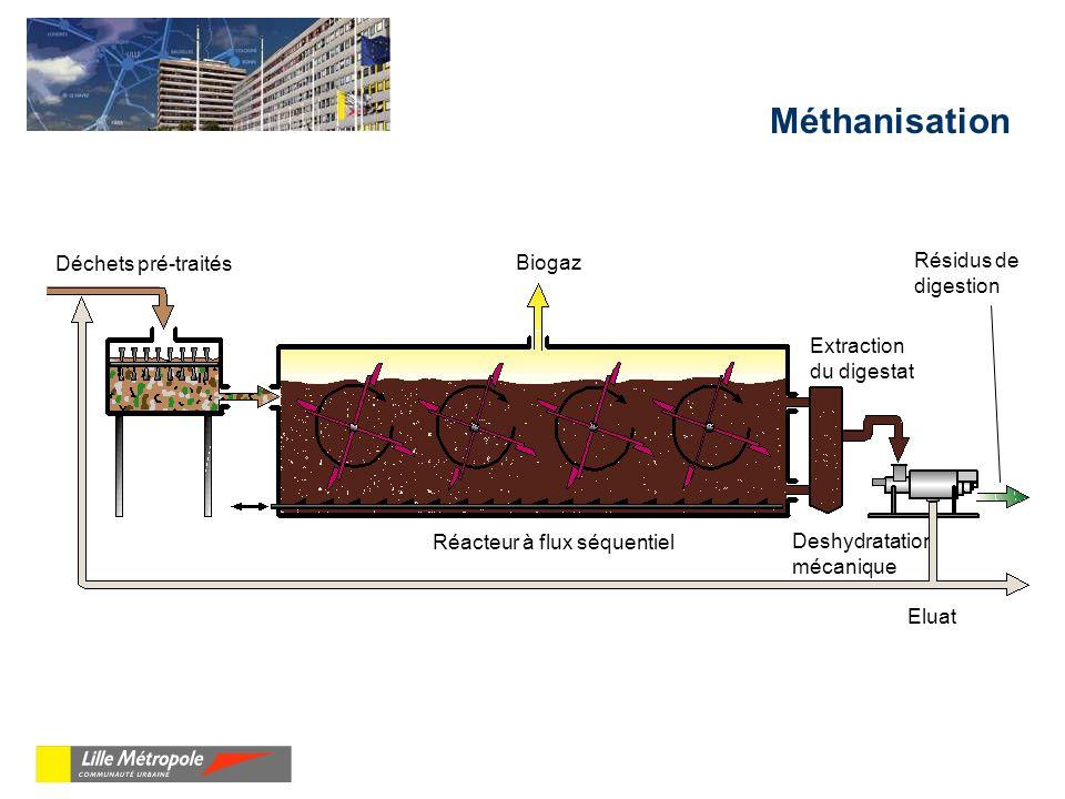 Méthanisation Déchets pré-traités Biogaz Résidus de digestion