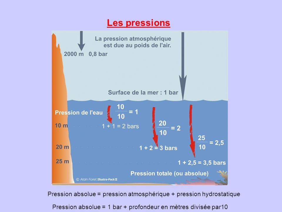 Les pressions Pression absolue = pression atmosphérique + pression hydrostatique.