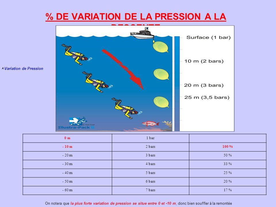 % DE VARIATION DE LA PRESSION A LA DESCENTE