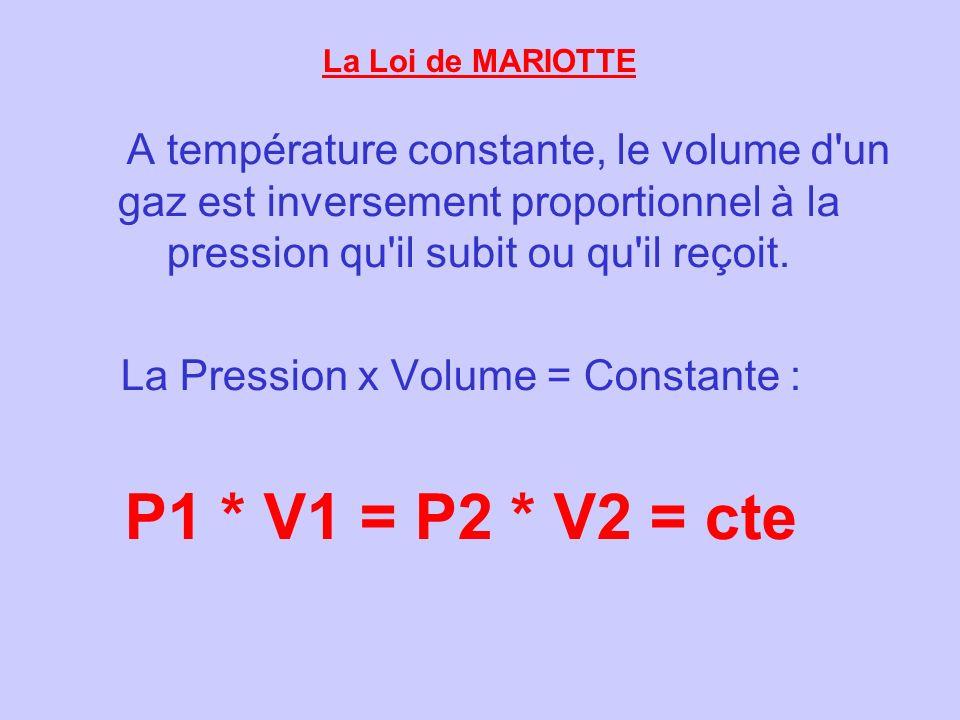 La Pression x Volume = Constante :