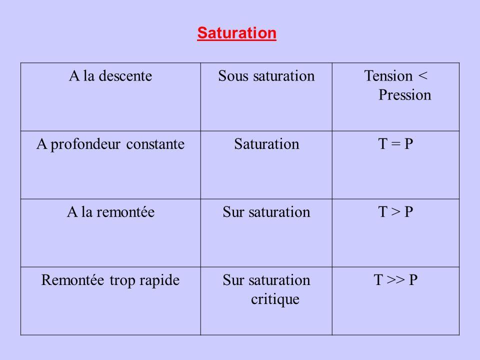 A profondeur constante Saturation T = P