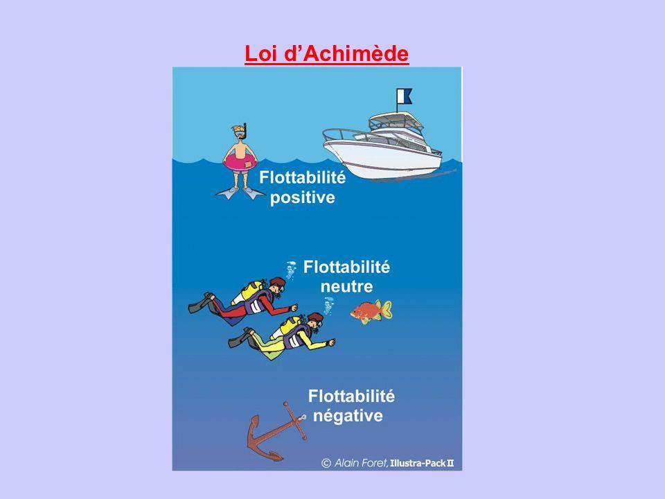 Loi d'Achimède