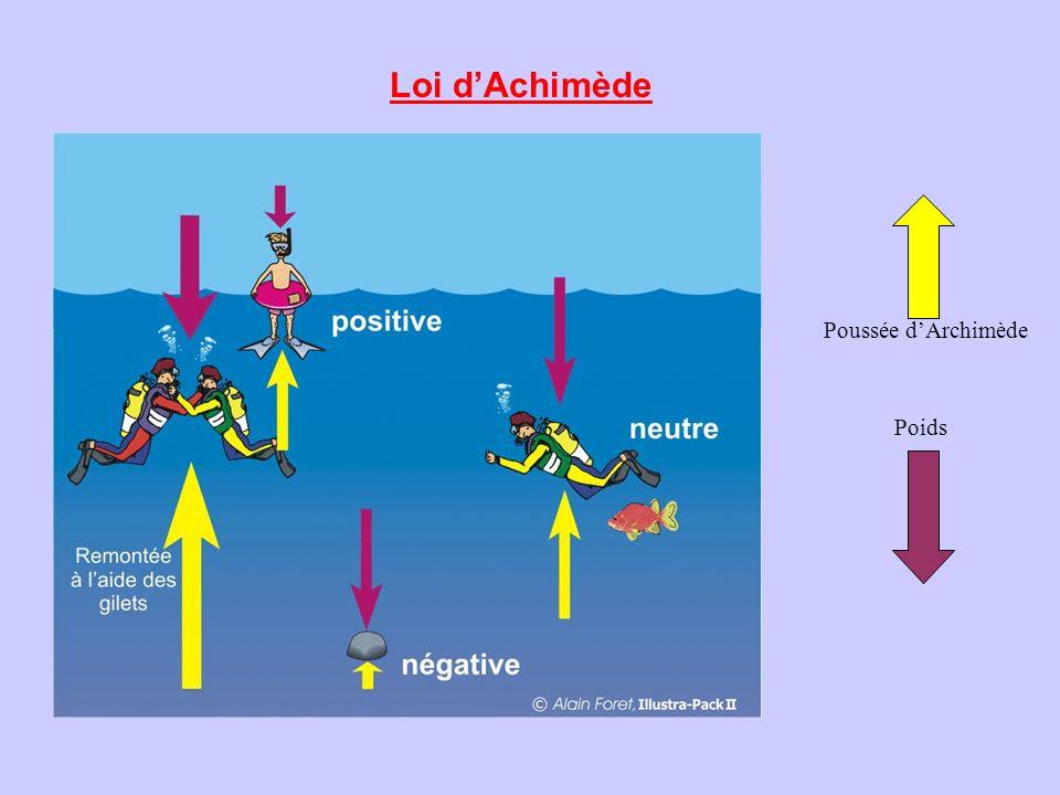 Loi d'Achimède Poussée d'Archimède Poids