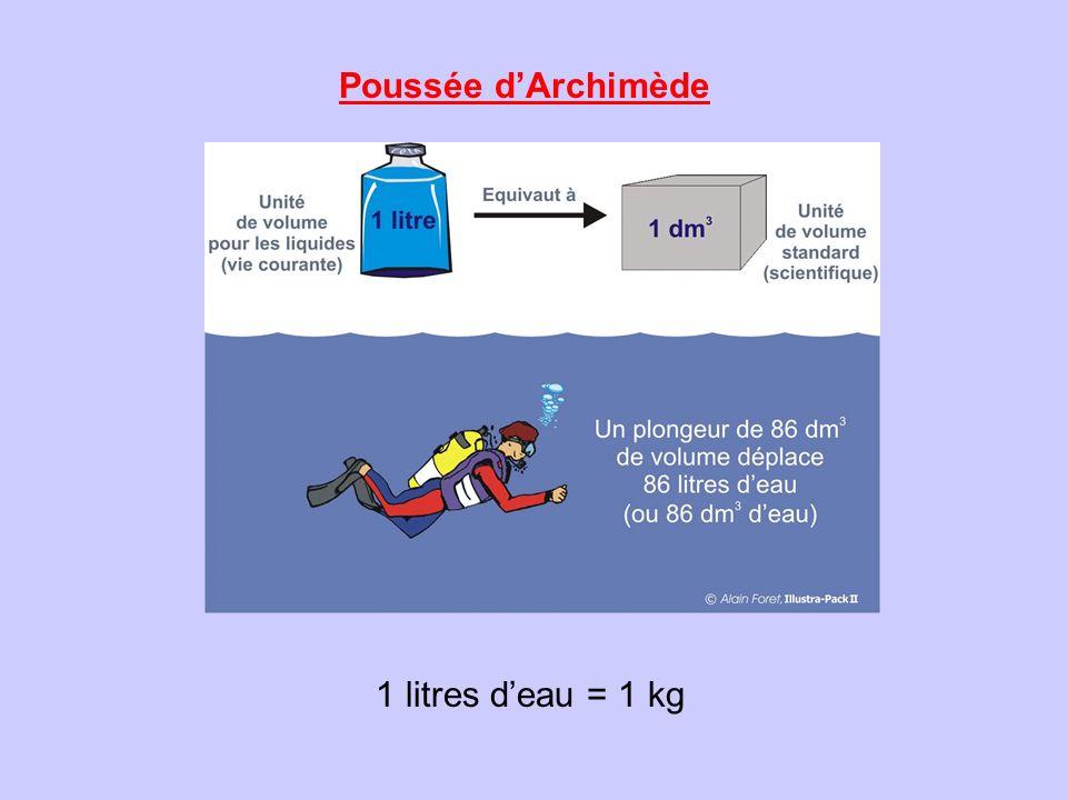 Poussée d'Archimède 1 litres d'eau = 1 kg