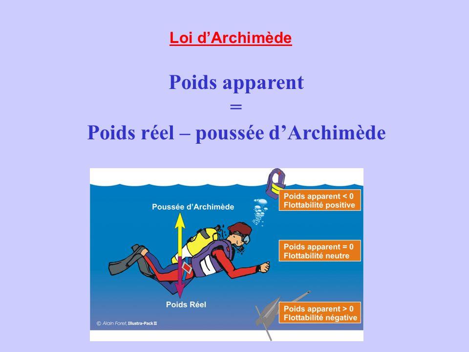 Poids réel – poussée d'Archimède