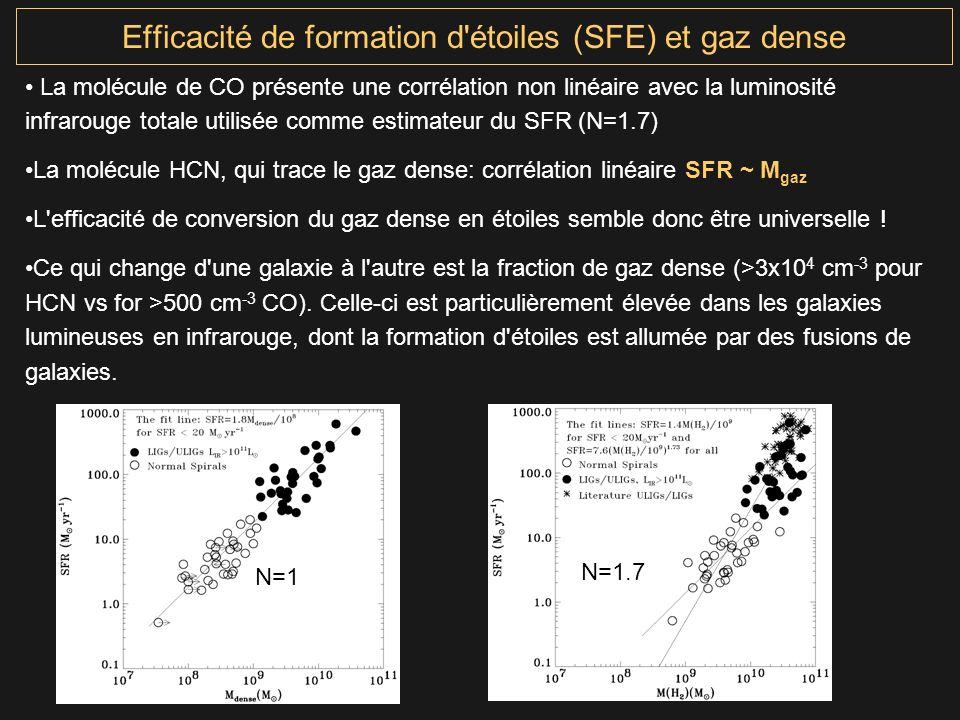 Efficacité de formation d étoiles (SFE) et gaz dense