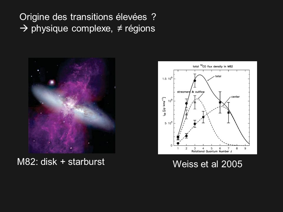 Origine des transitions élevées