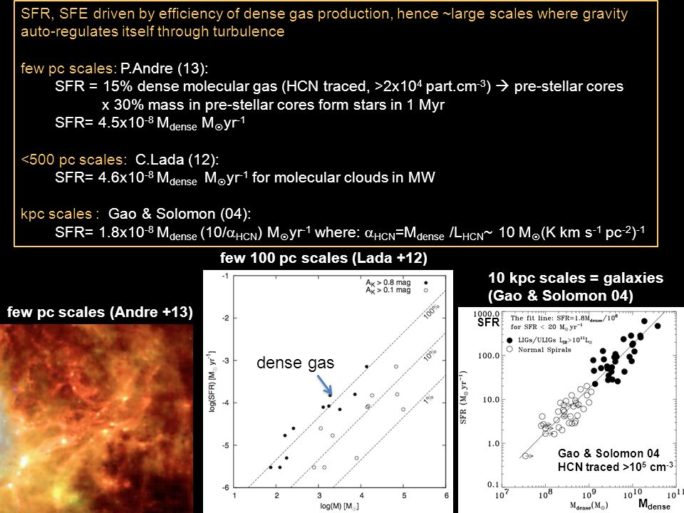 SFR, SFE driven by efficiency of dense gas production, hence ~large scales where gravity