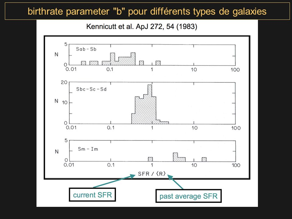 birthrate parameter b pour différents types de galaxies