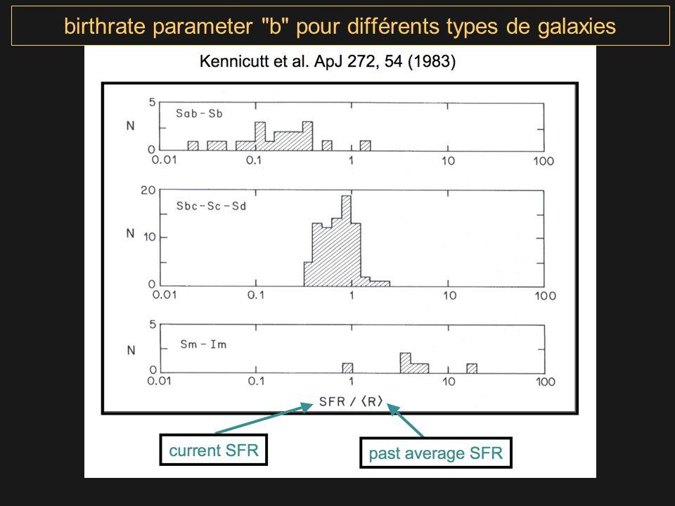 birthrate parameter b pour différents types de galaxies