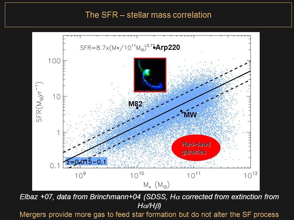 The SFR – stellar mass correlation