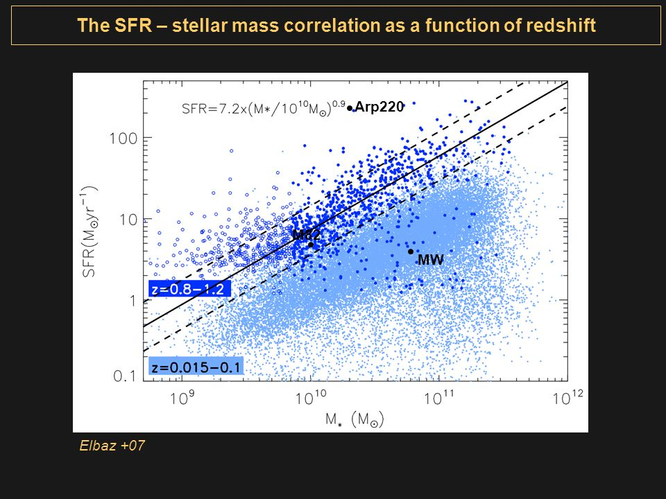 The SFR – stellar mass correlation as a function of redshift