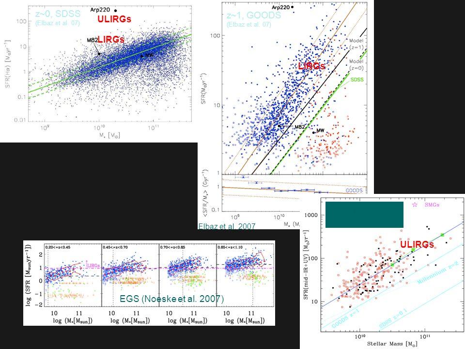 z~0, SDSS z~1, GOODS ULIRGs LIRGs LIRGs Daddi et al. 2007 BzK @z~2