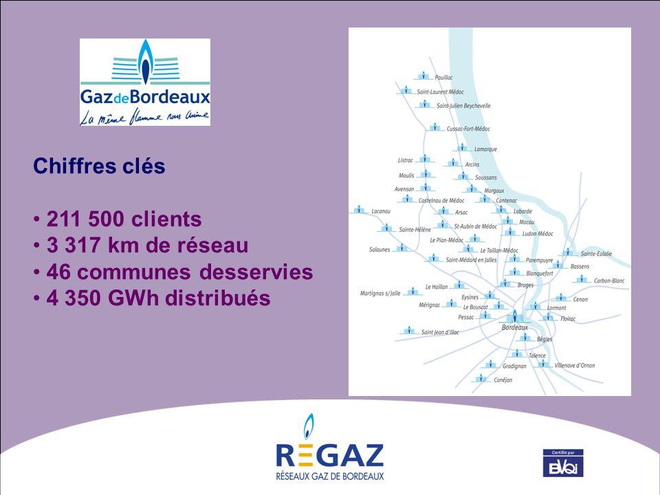 Chiffres clés 211 500 clients 3 317 km de réseau 46 communes desservies 4 350 GWh distribués