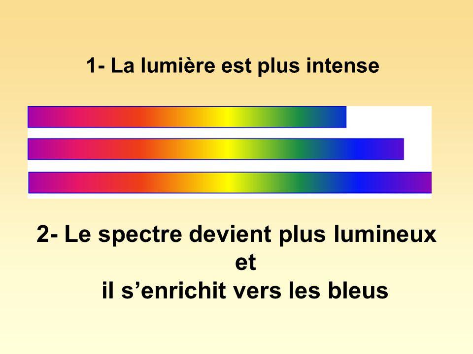 1- La lumière est plus intense