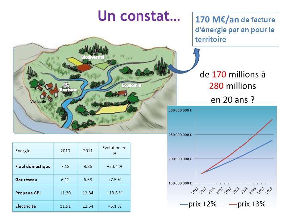 Un constat… 170 M€/an de facture d'énergie par an pour le territoire