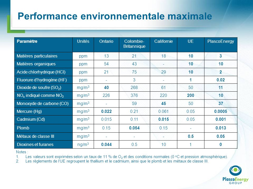 Performance environnementale maximale