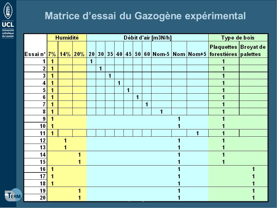 Matrice d'essai du Gazogène expérimental
